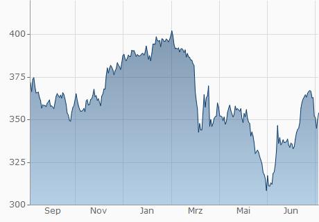 EUR / LKR Chart - 1 Jahr
