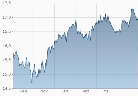 EUR / MVR Chart - 1 Jahr