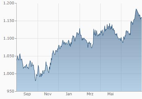 EUR / MWK Chart - 1 Jahr