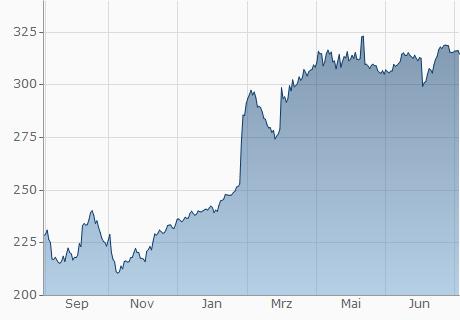 EUR / PKR Chart - 1 Jahr