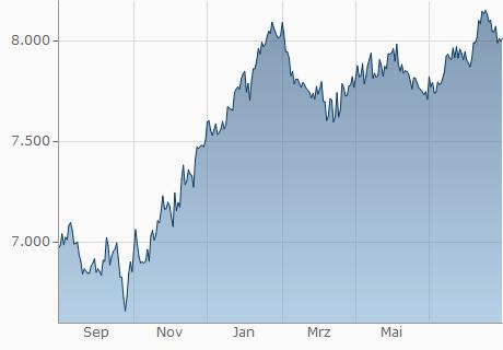 EUR / PYG Chart - 1 Jahr