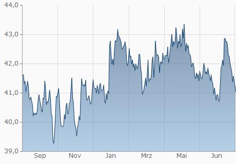 EUR / UYU Chart - 1 Jahr