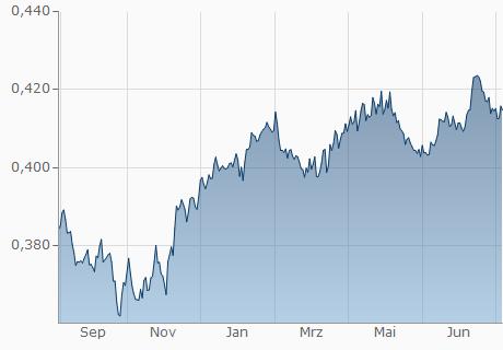 EUR / BHD Chart - 1 Jahr