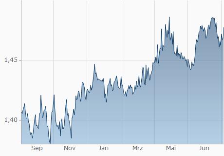 EUR / BND Chart - 1 Jahr
