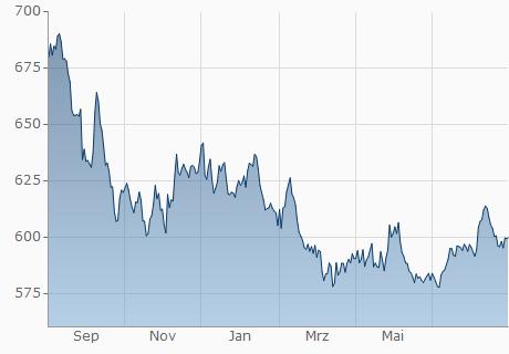EUR / CRC Chart - 1 Jahr