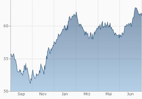 EUR / DOP Chart - 1 Jahr
