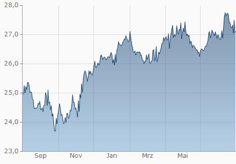 EUR / HNL Chart - 1 Jahr