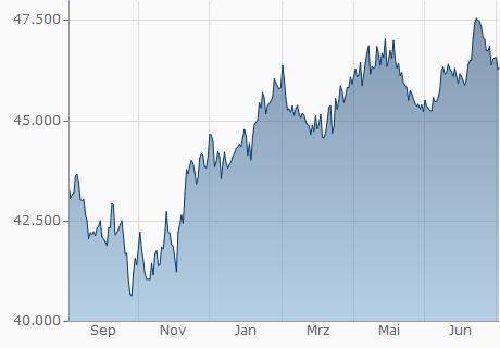 EUR / IRR Chart - 1 Jahr