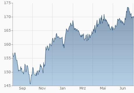 EUR / JMD Chart - 1 Jahr