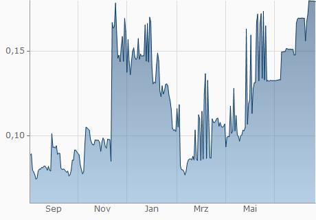 GMD / GVT Chart - 1 Jahr