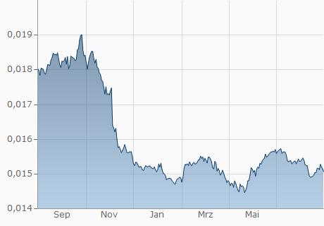 GMD / EUR Chart - 1 Jahr