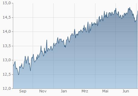 EUR / BWP Chart - 1 Jahr
