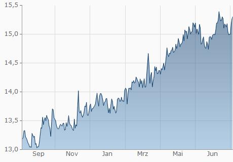 CHF / BWP Chart - 1 Jahr