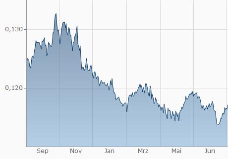 Hong Kong Dollar In Euro