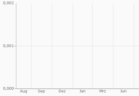 VND / BCC Chart - 1 Jahr
