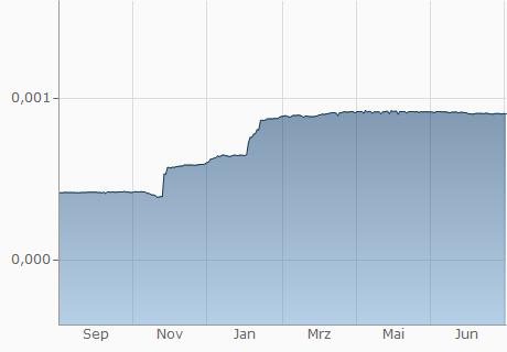 VND / EGP Chart - 1 Jahr