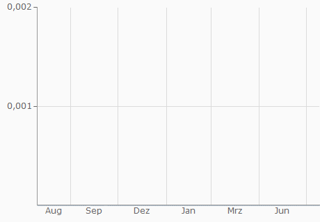VND / BNB Chart - 1 Jahr