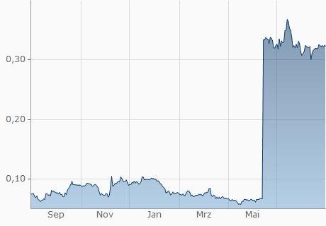 VND / XPA Chart - 1 Jahr