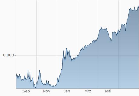 VND / RUB Chart - 1 Jahr