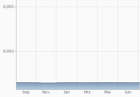 VND / SAR Chart - 1 Jahr