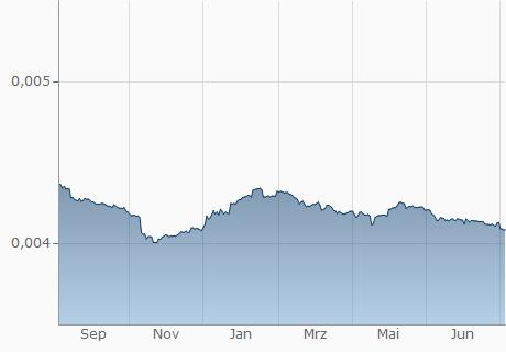VND / AFN Chart - 1 Jahr