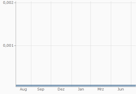 VND / USD Chart - 1 Jahr