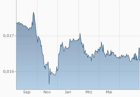 VND / AMD Chart - 1 Jahr