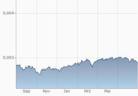 HUF / EUR Chart - 1 Jahr