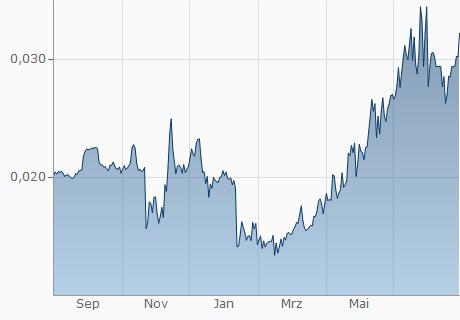 IDR / NXT Chart - 1 Jahr