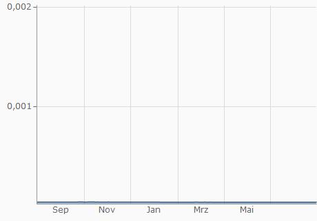 IRR / EUR Chart - 1 Jahr