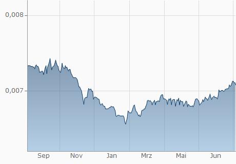 ISK / EUR Chart - 1 Jahr