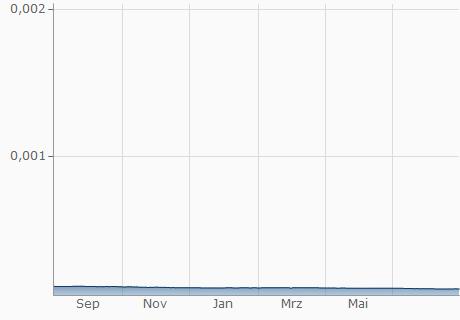 LAK / EUR Chart - 1 Jahr