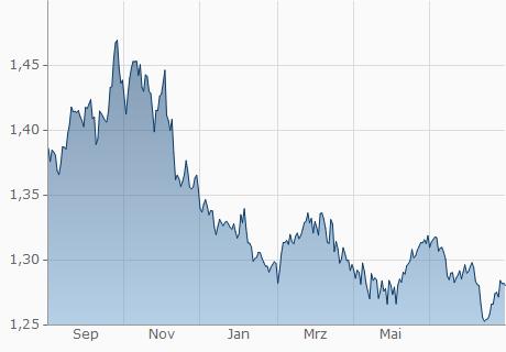 JOD / EUR Chart - 1 Jahr