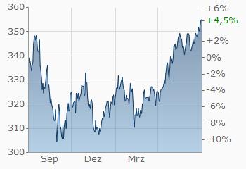 Union investment fonds uni global company forex trend line ea