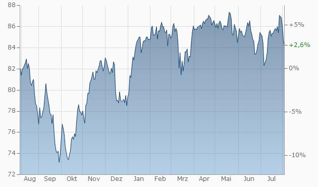 uni euro aktien