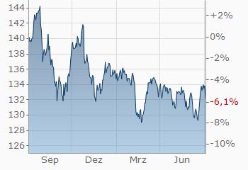 investmentfonds dws top dividende ld