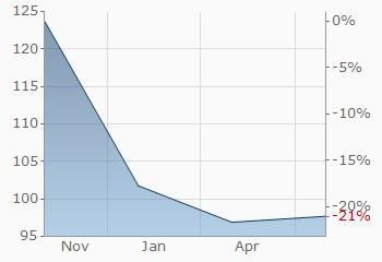 investind pe internet 50 pe zi
