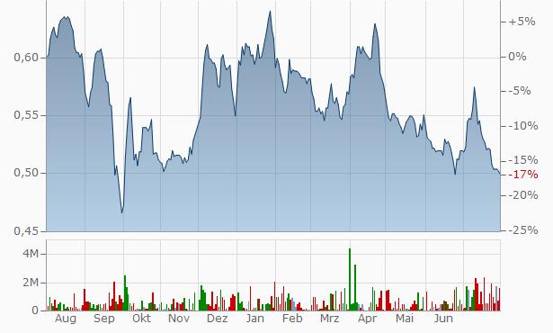Teraplast SA Chart