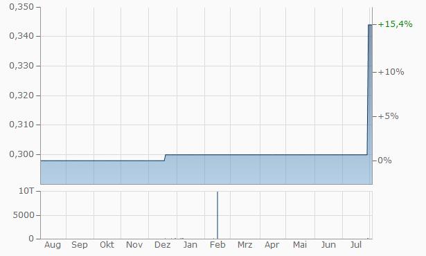 Energopetrol Company Chart