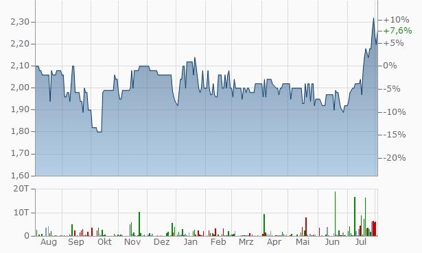 Zentiva S.A Chart
