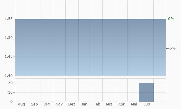Yuteks Chart