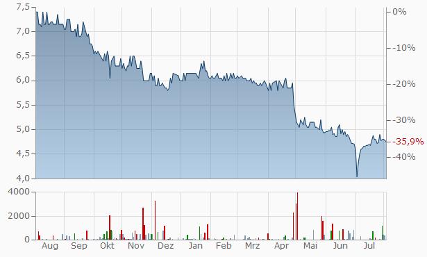 Korado Bulgaria JSC Chart