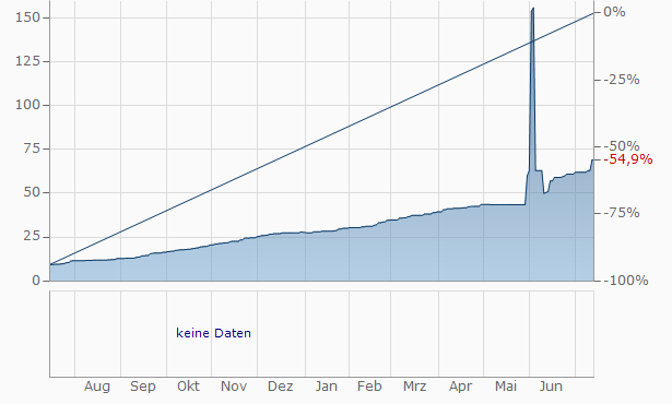 Akumplast JSC Chart
