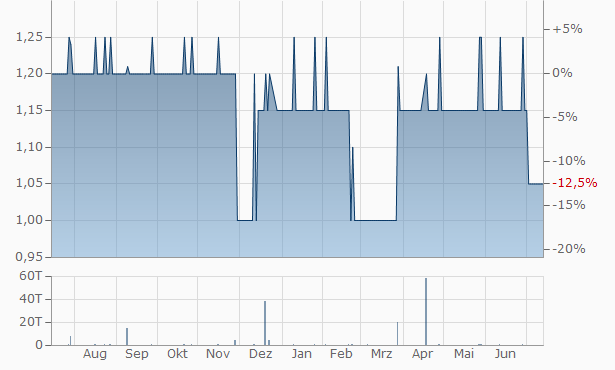 Real Bulland JSC Chart