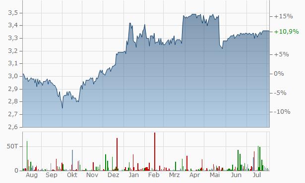 Advance Terrafund REIT Chart