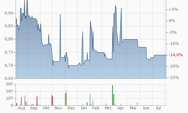 FairPlay Properties REIT JSC Chart