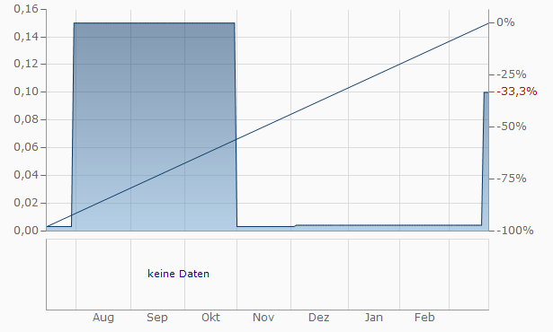 Bulgarian Investment Group REIT Chart
