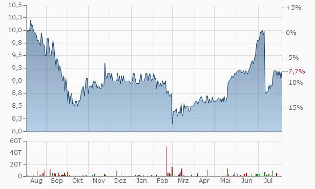 Bulgarian Stock Exchange AD Chart