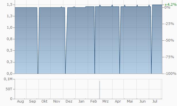 Forukom Fund Imoti Reit JSC Chart