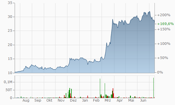 Agria Group Chart
